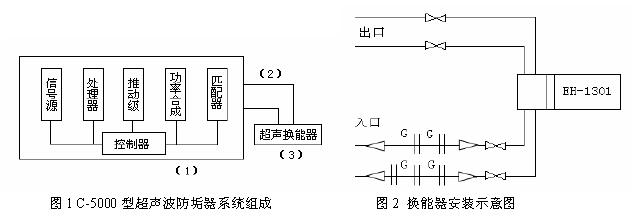 超声波除垢技术在电厂中的应用