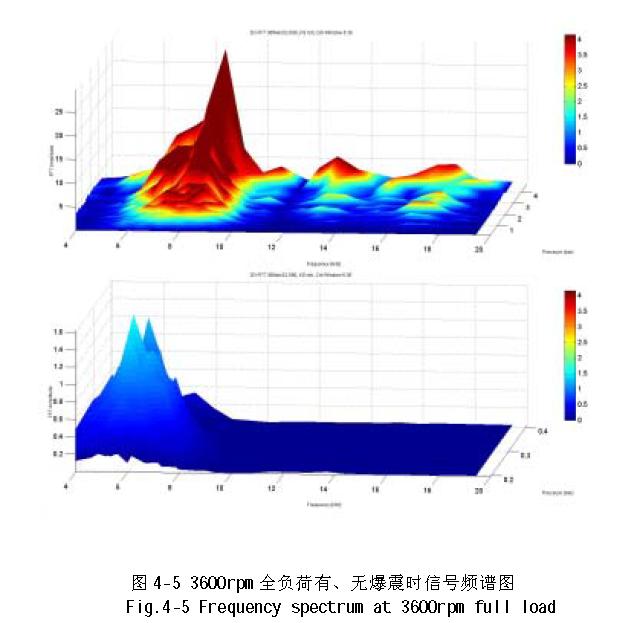 爆震传感器信号分析及其处理电路模拟仿真
