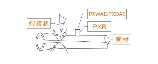 利用声发射系统对手工焊接过程进行实时监测,对焊接过程的不同时段采集到的声发射信号特征进行分析,以寻找出现裂纹时的声发射信号的特点,从而确定声发射买时监测手工焊接过程的可行性。 鉴于焊接电弧声信号中蕴涵着丰富的焊接状态信息,是焊接质量监控重要的源信号,而管道结构特征为电弧声发射信号在管内低噪声传播创造了条件。设计了管道电弧声发射采集硬件系统,主要由传感器、信号适配电路、数据采集卡和一体化工作站组成。采用图形化虚拟仪器编程语言LabVIEW,通过封装功能模块及调用硬件驱动的动态链接程序,设计了一套采用中断触发