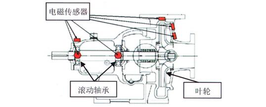 轴承使用寿命的准确评估