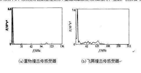 传感器受撞击的干扰噪声功率谱