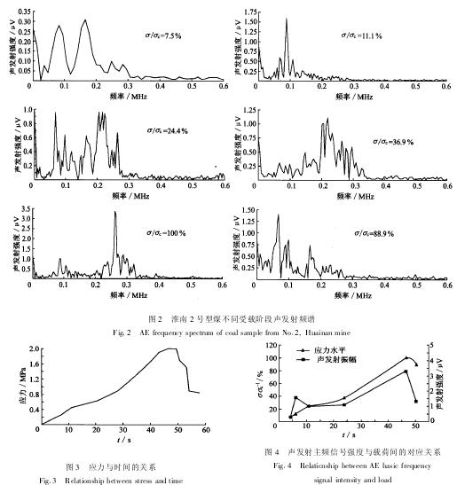 摘 要:对受载煤体声发射的频谱特性及变化规律进行了测试及研究分析,结果表明,煤体受载破裂时,其声发射信号的频谱不是一层不变的,而是随载荷及变形破裂过程而发生变化,基本上是随着载荷的增大及变形破裂过程的增强,声发射信号增强,主频带增高.煤体声发射的频谱特征变化与煤体变形破裂过程密切相关.