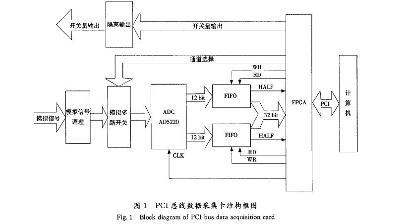 一些信号调理电路,其主要功能是对输入的模拟信号进行放大,滤波,隔离