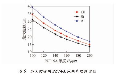 压电喷墨驱动器结构优化与仿真分析