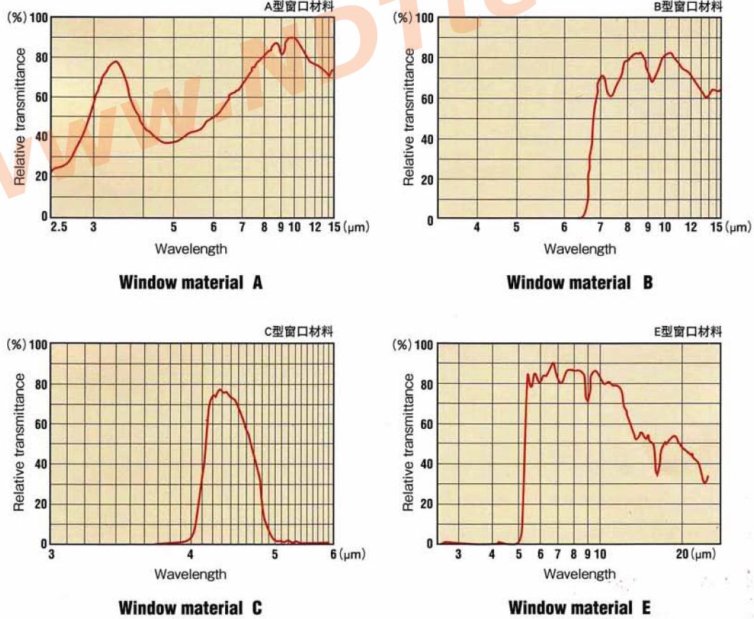 热释电红外线传感器可以捕捉物体辐射出的微弱的红外线。 检测的红外线对物体没有任何影响。 红外线传感器太大而且昂贵的观念已经成为历史。 富士陶瓷热释电红外线传感器有极高的灵敏度,从近红外到远红外有着很宽的波长范围,因此有着广泛的用途。