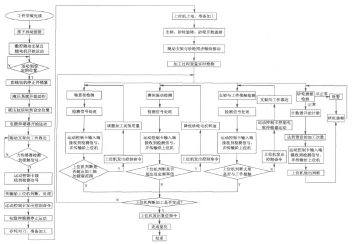 基于dsp的数控磨床自适应检测系统设计