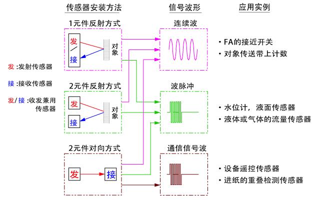 home 中文 产品中心 压电陶瓷/传感器 超声波传感器  非接触式距离计